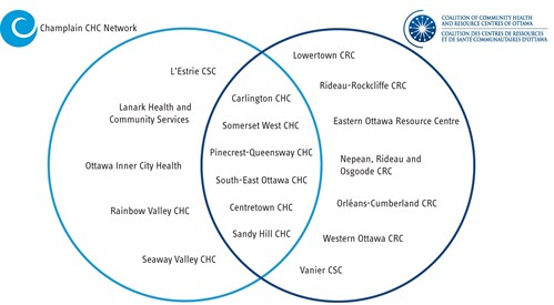 CHRC Venn Diagram final.JPG